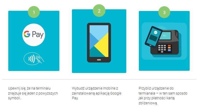 jak płacić w sklepie google pay