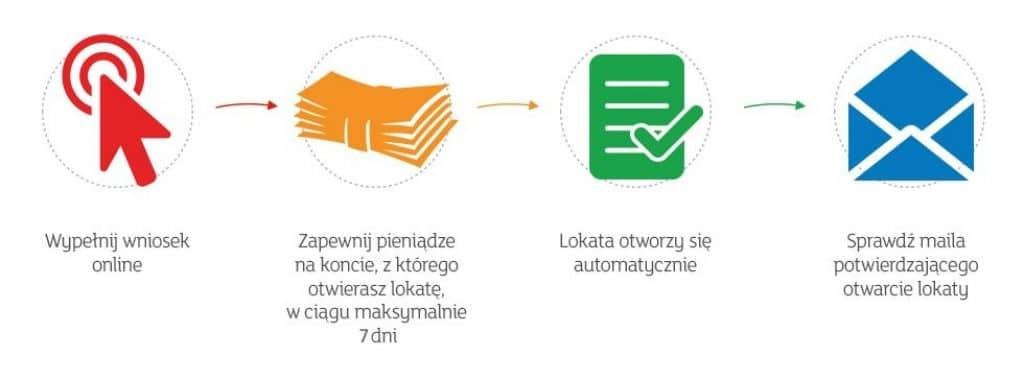 mbank zakładanie lokaty