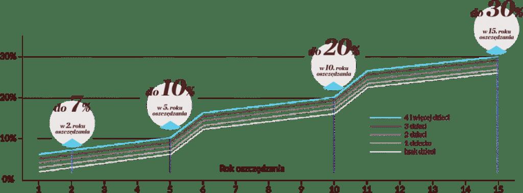 premia rodzinne oszczędności